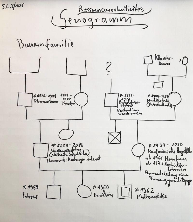 Analoge Genogrammarbeit im Karriere-Coaching Schritt eins
