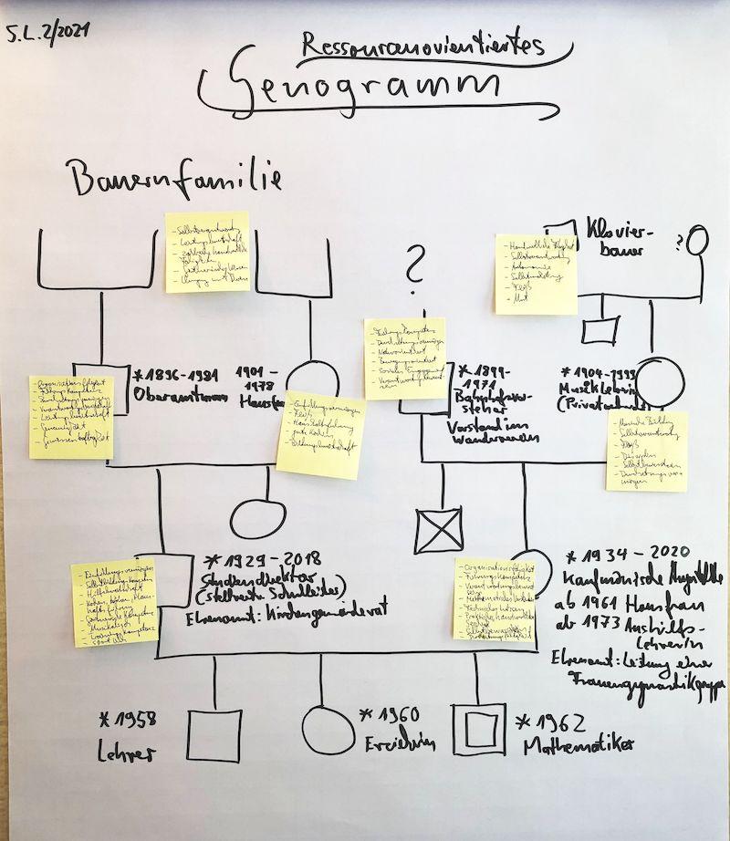 Analoge Genogrammarbeit im Karriere-Coaching Schritt zwei