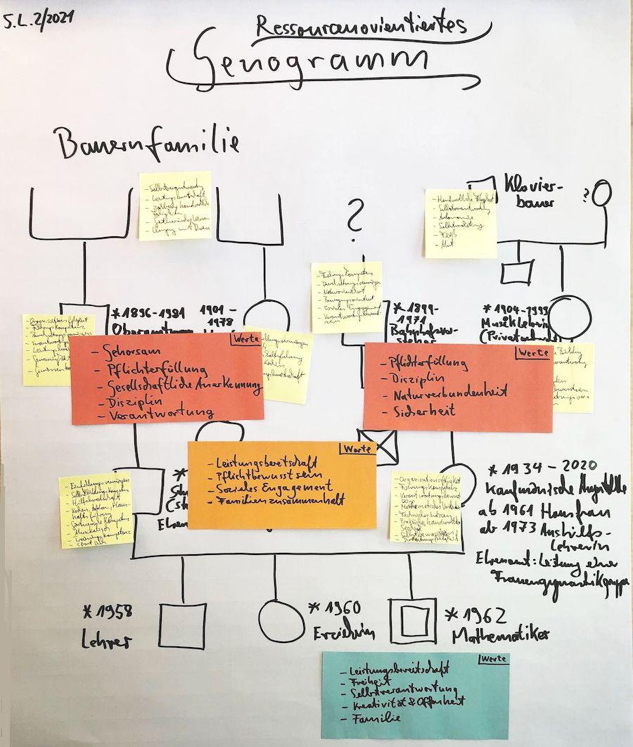 Analoge Genogrammarbeit im Karriere-Coaching Schritt drei